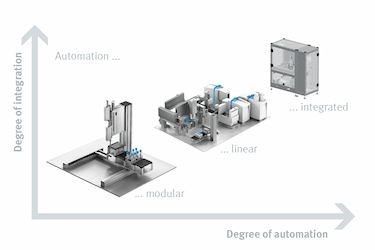 FESTO Chart Degree of Automation